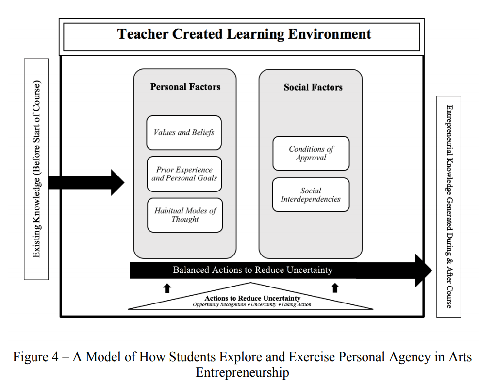 Title: Teacher created learning environment model | Starting condition: Existing knowledge (before start of course) | Personal factors: values and beliefs, personal experience and personal goals, and habitual modes of thoughts; Social factors: conditions of approval and social interdependencies; Actions to reduce uncertainty: opportunity recognition, uncertainty, taking action; balanced actions to reduce uncertainty | output of model: entrepreneurial knowledge generated during and after course | Figure title: a model of how students explore an exercise personal agency in arts entrepreneurship