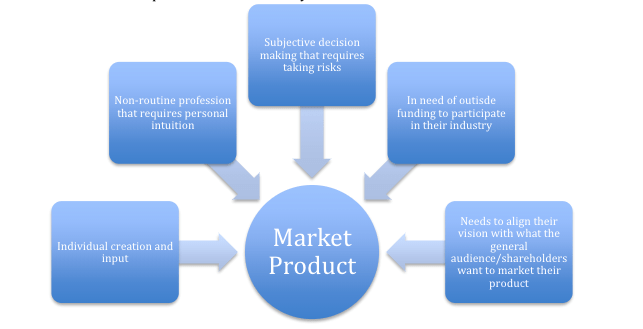Five contributors to marketing a product: individual creation and input, non-routine profession that requires personal intuition, subjective decision making that requires taking risks, in need of outside funding to participate in their industry, needs to align their vision with the general audience/shareholders want to market their product