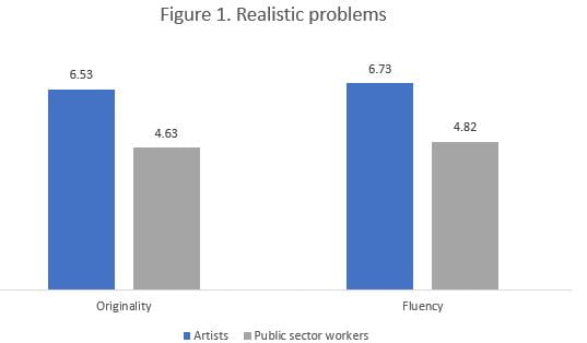 Figure 1. Realistic Problems