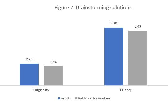 Figure 2. Brainstorming Solutions
