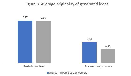 Figure 3. Average Originality of Generated Ideas