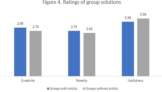 Figure 4. Ratings of Group Solutions
